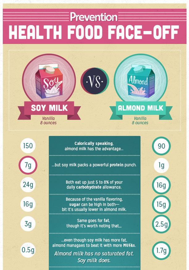 Leche de soja y leche de almendra - Comparativa